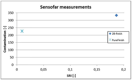 Sensofar-measurements